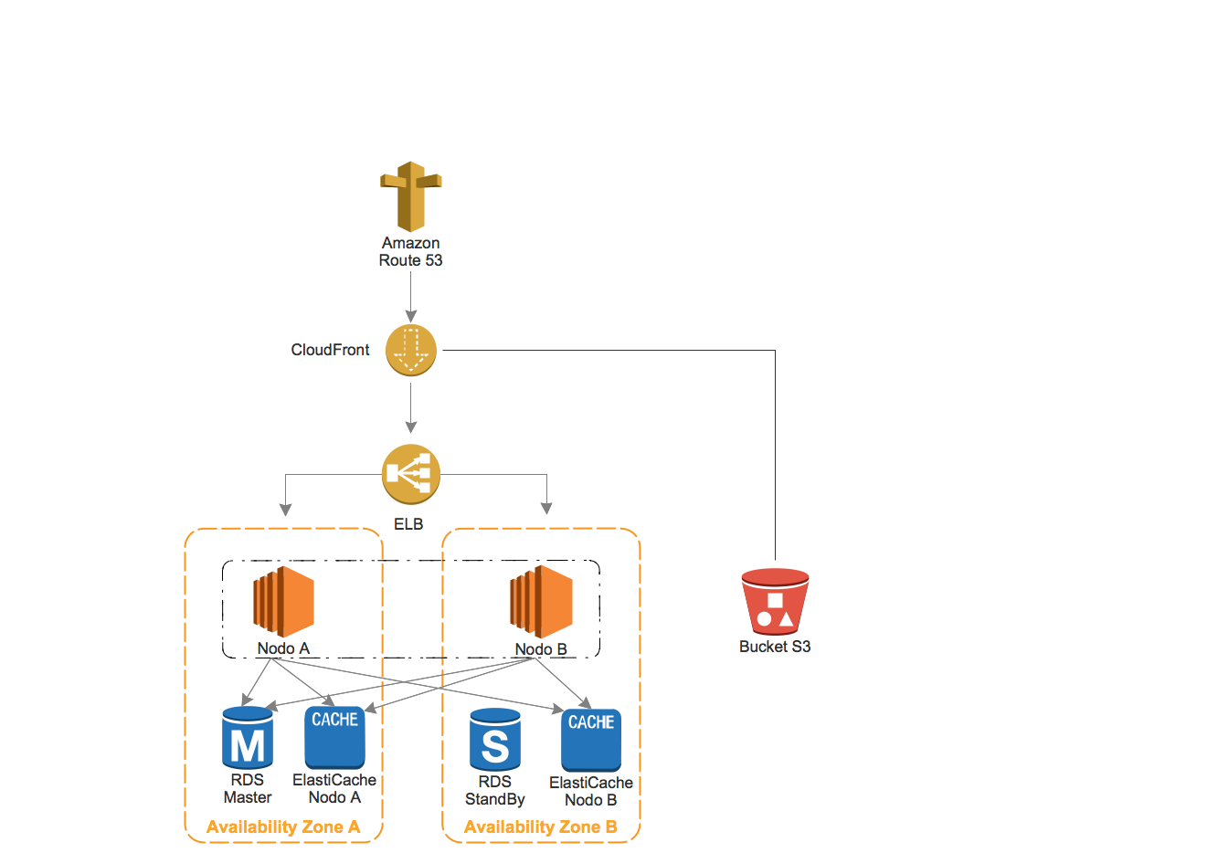 Infrastruttura Amazon con HA e Load Balancing